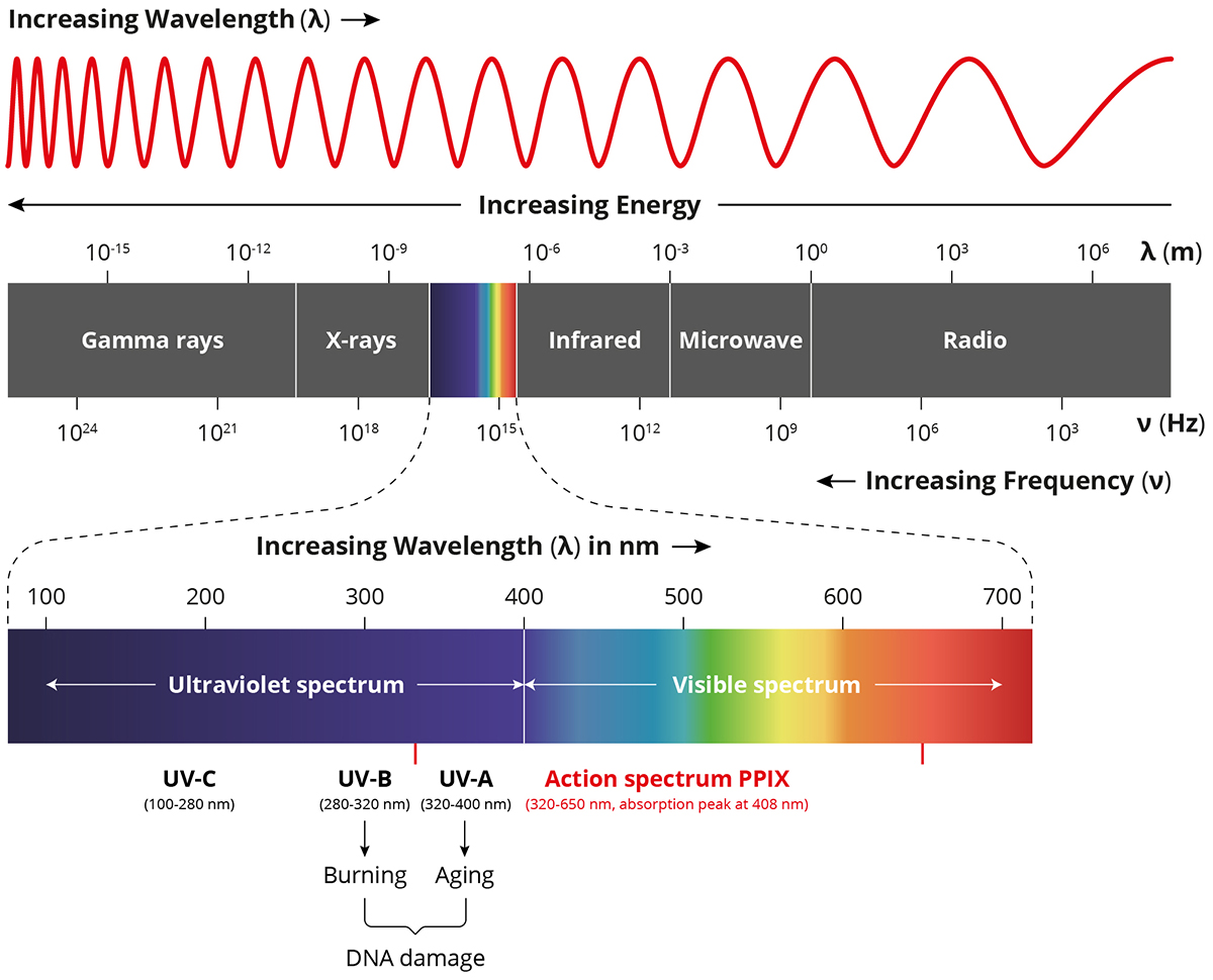 Understanding the Electromagnetic Spectrum – Welcome to CLINUVEL