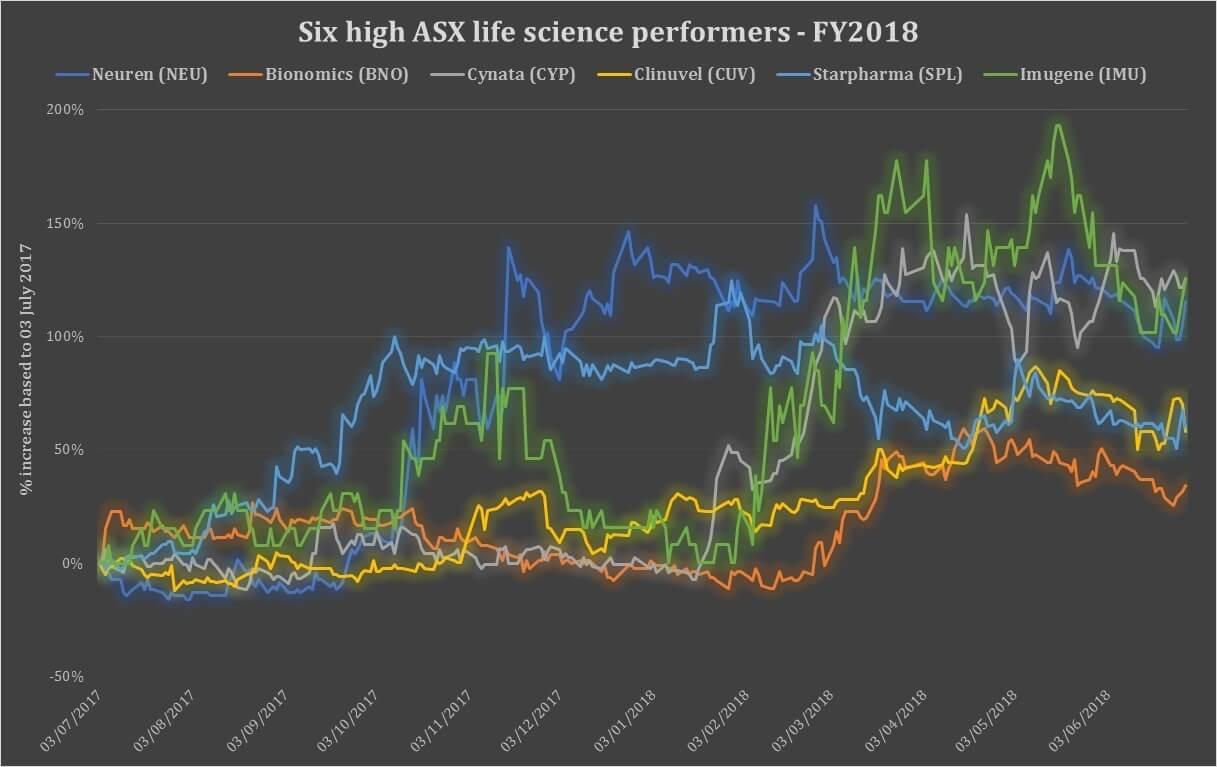 ASX life science 2