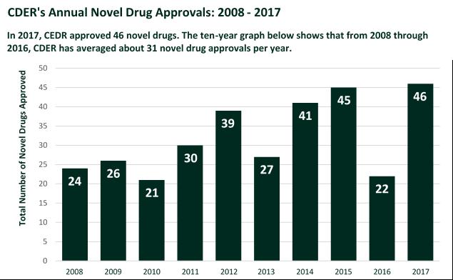 CDER Annual Novel Drug Approvals