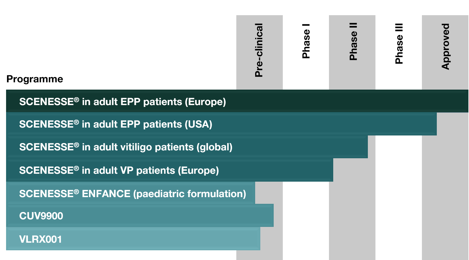 CLINUVEL pipeline chart updated Oct 2018