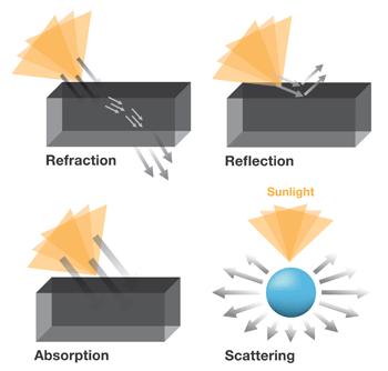 Electromagnetic radiation thumb
