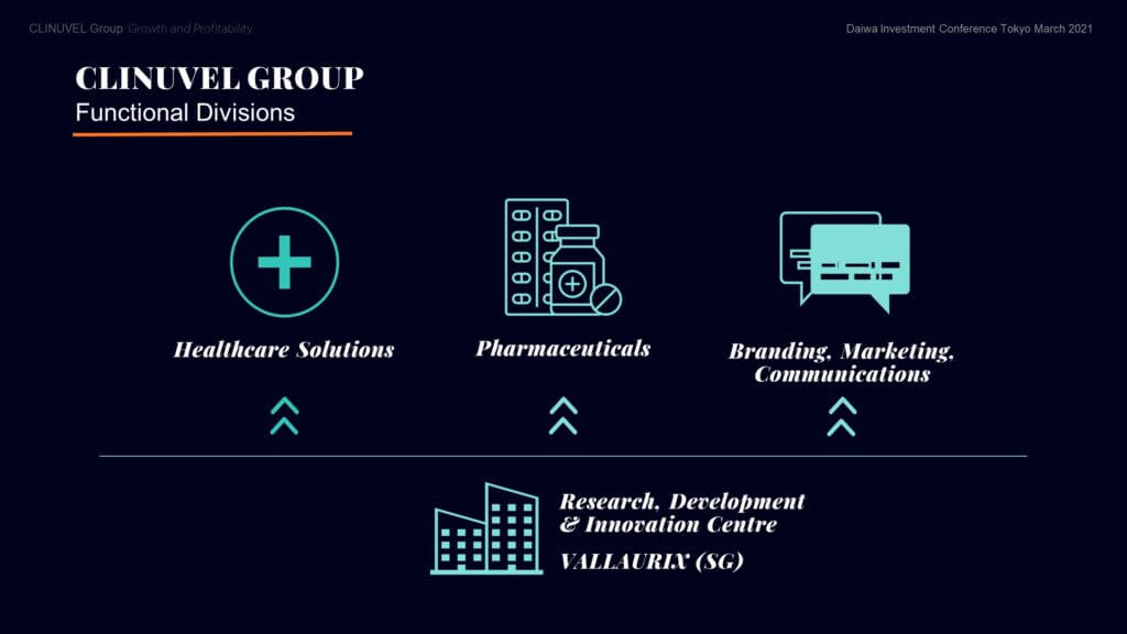 The Group is headquartered in Australia with operations in Europe, Singapore, and the USA. Listed on the Australian Securities Exchange in 2001, we also trade, since 2004, on the Xetra-Dax in Germany (as UR9) and the OTC securities market in the USA, as a Level One American Depositary Receipt (CLVLY). We have grown to eight subsidiaries and organised the Group across three Divisions.  The Pharmaceuticals Division - CLINUVEL's core business, focussed on developing and delivering drugs for patients with unmet medical need. The Healthcare Solutions Division - concentrated on non-prescription products derived from the knowhow and active ingredients used in the Pharmaceuticals Division.  The Communications, Branding & Marketing Division which prepares communications to wider differentiated audiences, positioning the Group for broader engagement.  Underlying this divisional structure is the Research, Development & Innovation (RDI) Centre in Singapore, researching molecular science, biology, and follow-on formulations.