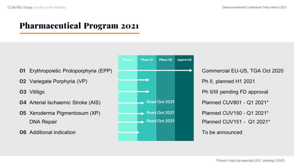 Let's turn back to the Pharmaceutical Division which remain the core of our business. We are working towards a portfolio of prescription products currently targeting four identified patient populations with afamelanotide, noting we regard variegate porphyria (VP) and EPP as the same category of diseases. The Company decided that future earnings and value should come from its R&D suite, thus the focus is to expand from within, utilising our expertise of the pharmacology of melanocortins. We expect to share new activities and operations from this Division over the next 12 months.  Vitiligo progression depends on agreement on final protocol with the FDA. There is consensus among our scientific team and global vitiligo experts to focus drug availability on patients with darker skin complexions. These darker skin types more prominently exhibit the contrast between pigmented and depigmented skin.  The DNA Repair Program continues, following the treatment of the first xeroderma pigmentosum (XP) patient in September 2020. During 2021 we expect readouts from the XP study (Phase II CUV150) and a study in healthy subjects (CUV151). In parallel, we look to a fast outcome from the stroke study (Phase II CUV801), but note, these are all conditional on COVID restrictions being lifted.  An additional indication is also to be announced.