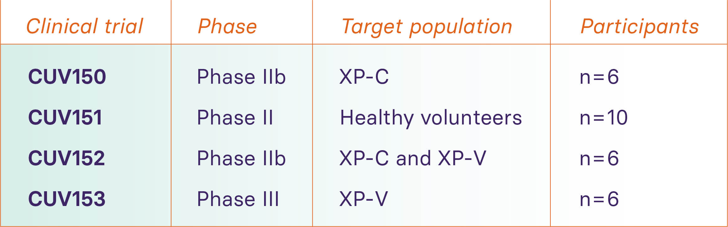 Clinical trials forming CLINUVEL's current DNA Repair Program. The Program has been expanded to evaluate afamelanotide in XP-V patients.