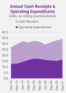Annual Cash Receipts & Operating Expenditures