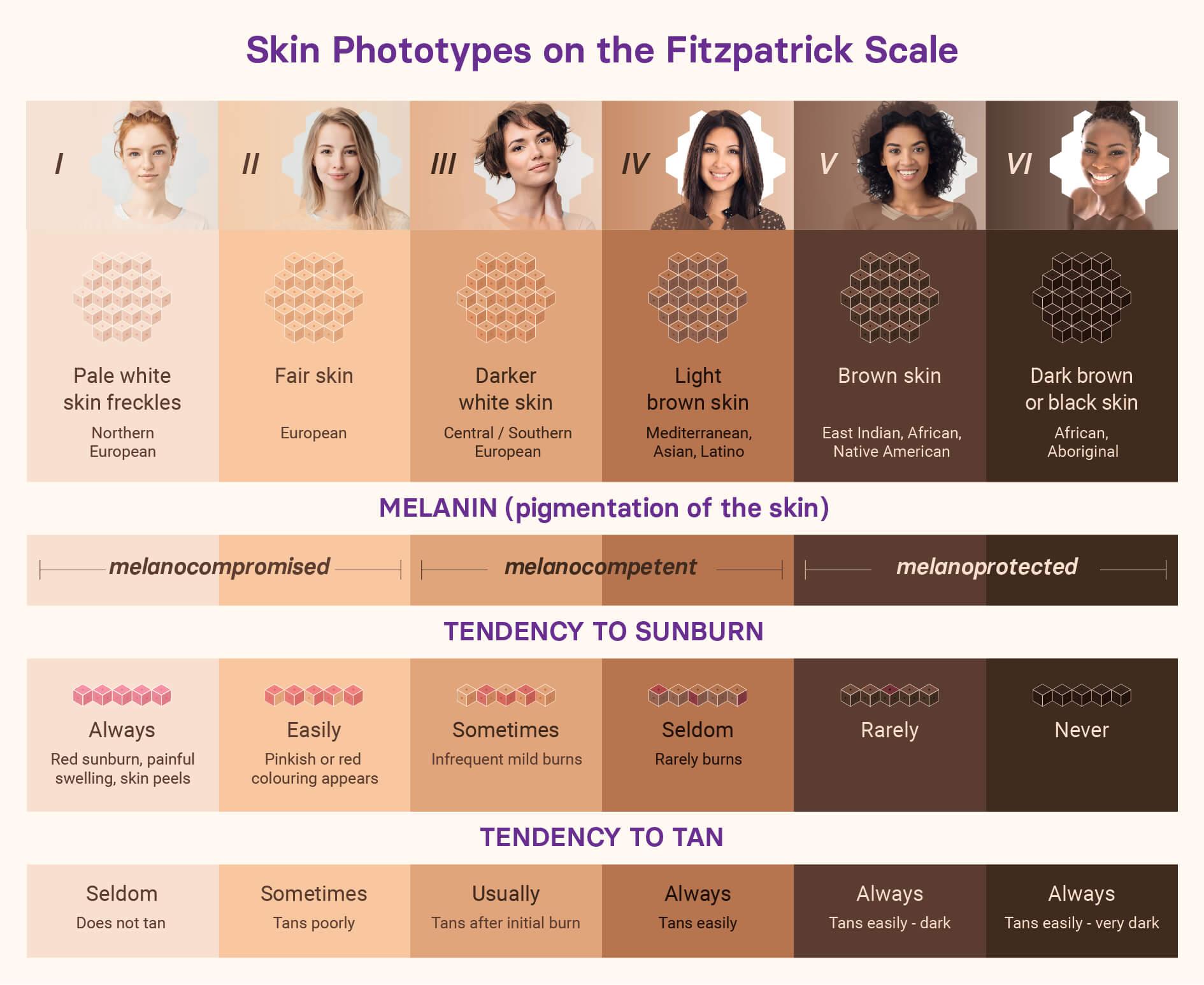 Fitzpatrick Phototype Scale