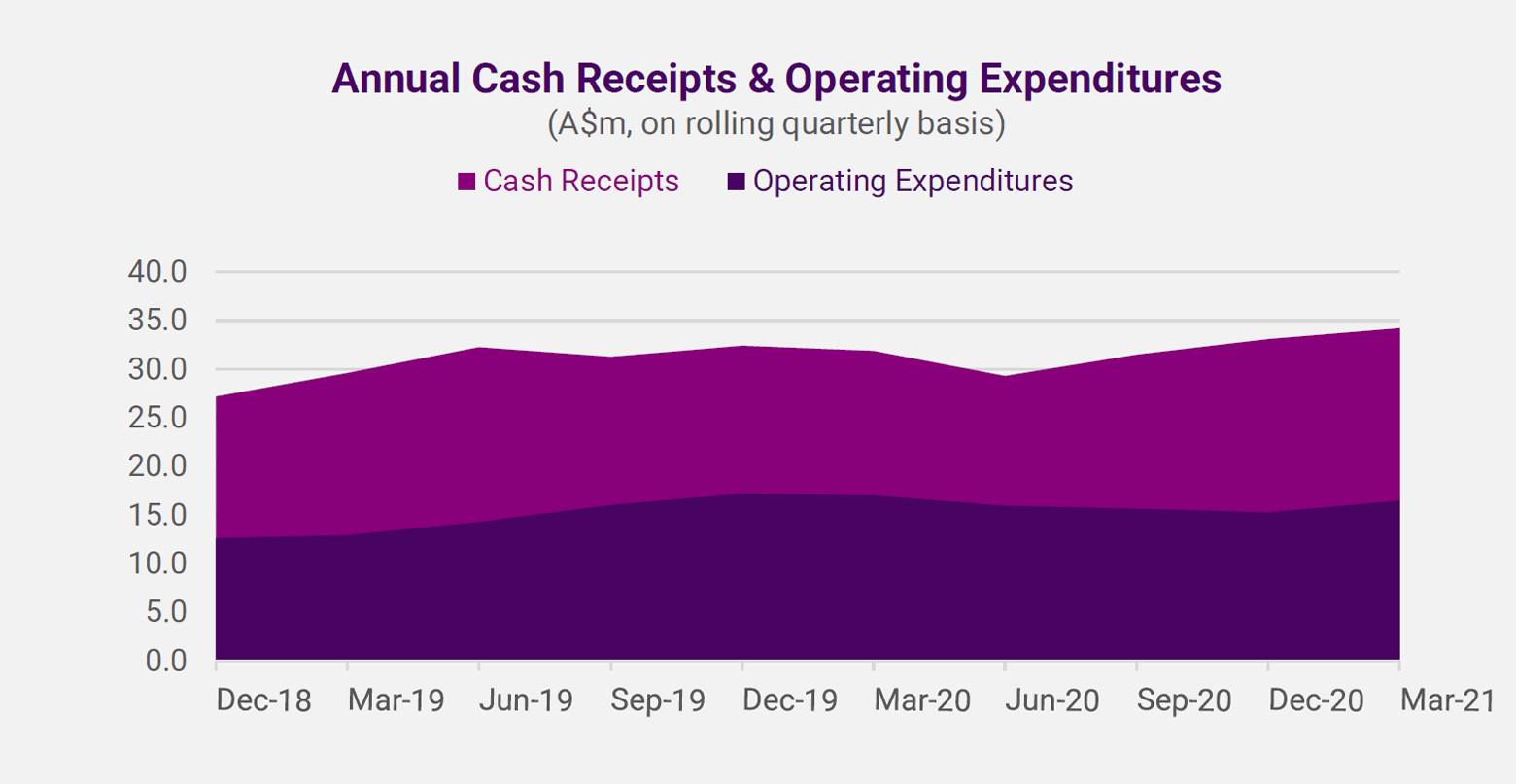 Annual cash receipts & operating expenditures graph