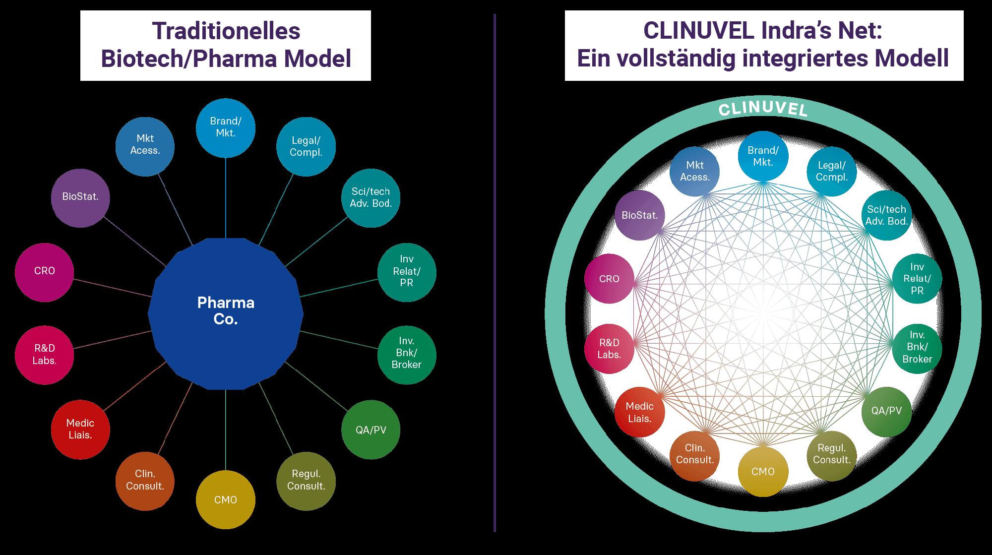 CLINUVEL Indra's Net: Ein vollständig integriertes Modell