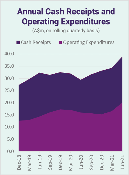 Annual Cash Receipts and Operating Expenditures
