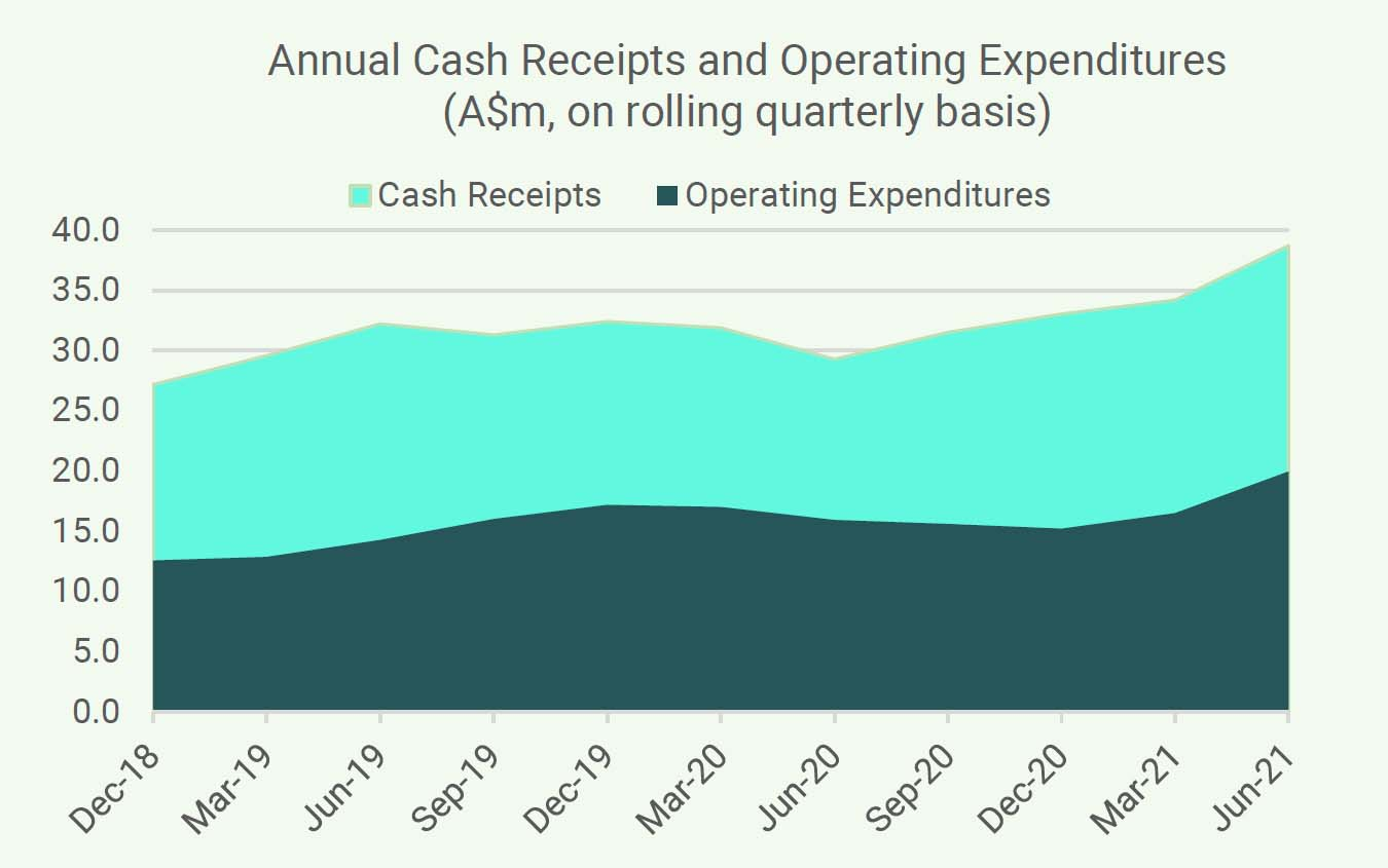 Graph - Annual cash receipts and Operating expenditures