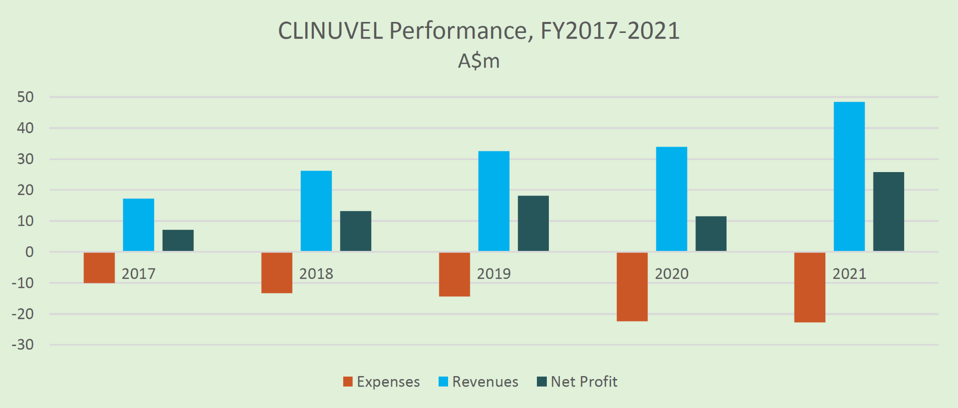 CLINUVEL Performance FY2017 - 2021 graph