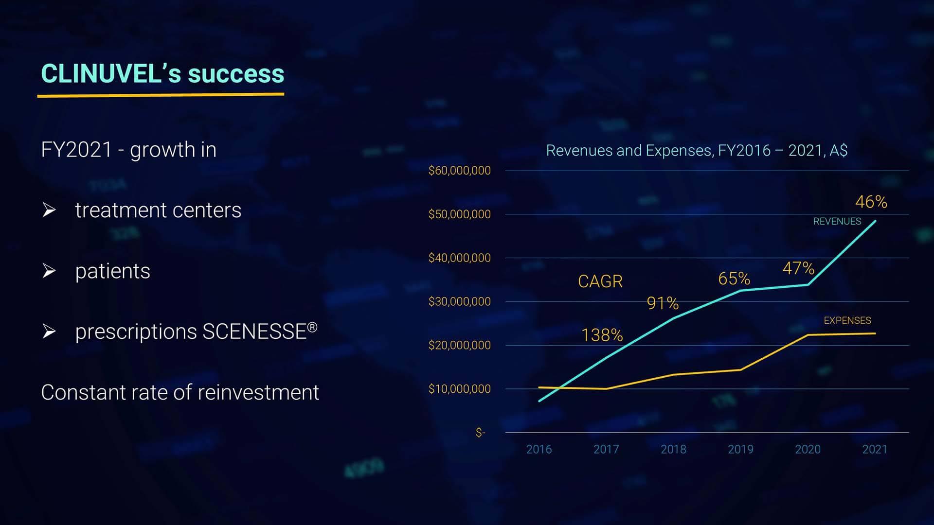 Webinar - Clinuvels Success