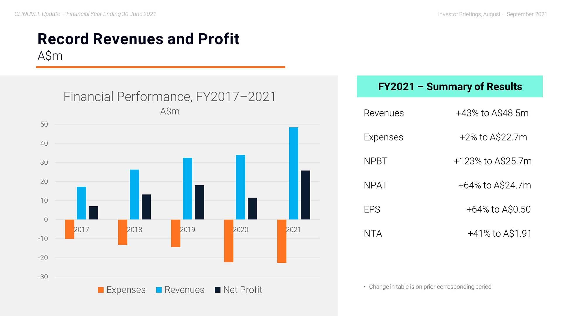 Webinar - Record Revenues and Profit
