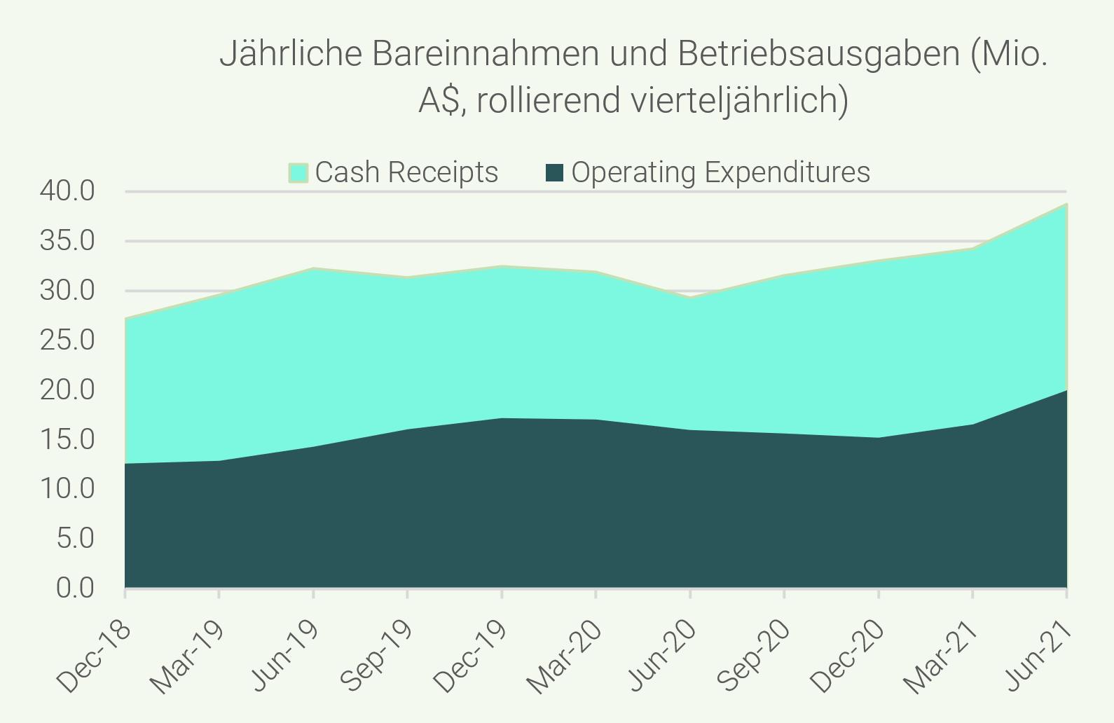 Graph - Jährliche Bareinnahmen und Betriebsausgaben (Mio. A$, rollierend vierteljährlich)